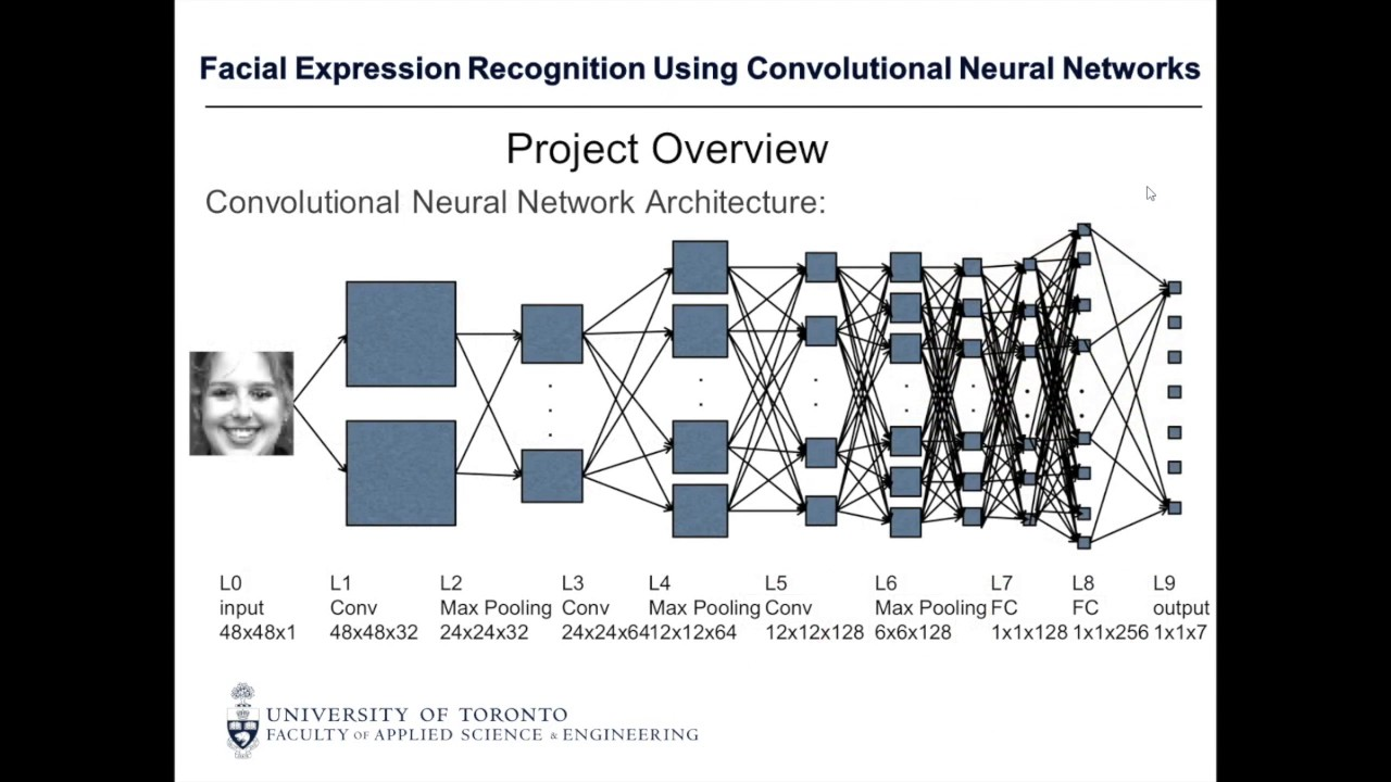 Facial expression recognition using convolutional neural networks facial expression recognition using convolutional neural networks youtube baditri Choice Image