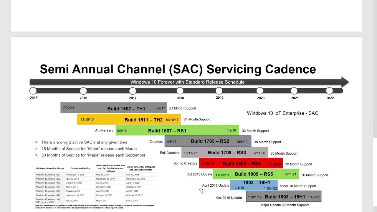 Microsoft Windows 10 Service Channel Roadmap 2019