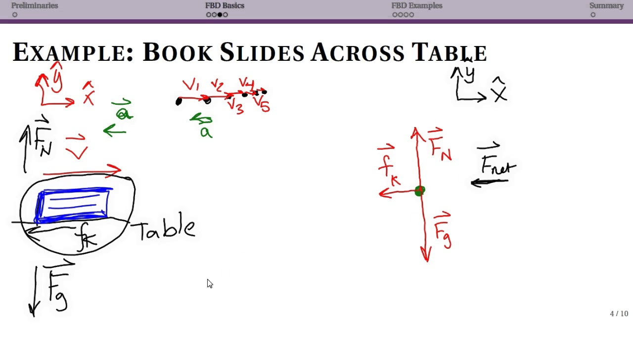 Free body diagrams basic example and common mistakes youtube free body diagrams basic example and common mistakes pooptronica