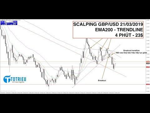 forex-scalping:-gbp/usd-+-ema200-+-trendline-+-4-phút-+-23$-profit