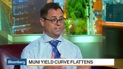 Muni Yield Curve Flattens to 2007 Low
