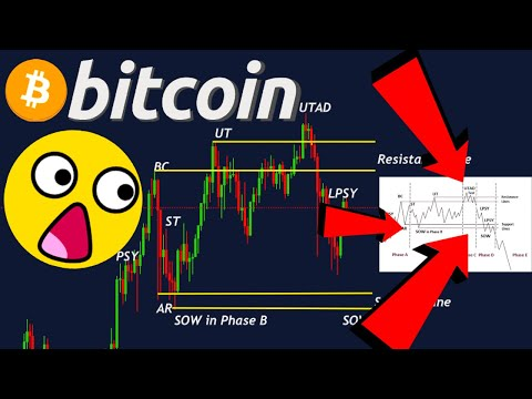 BITCOIN & ETHEREUM!!!!! EXTREMELY IMPORTANT PRICE LEVEL TO BREAK OTHERWISE **A BIG DANGER**!!!!!!