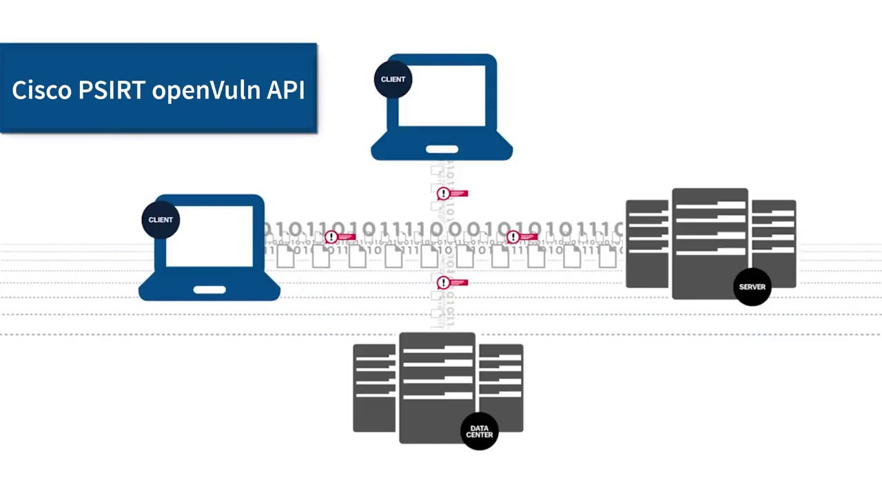 Introduction to the Cisco PSIRT openVuln API
