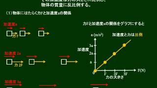 高校物理 運動の法則