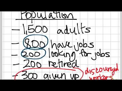 Calculating Unemployment & Labor Force Participation Rates
