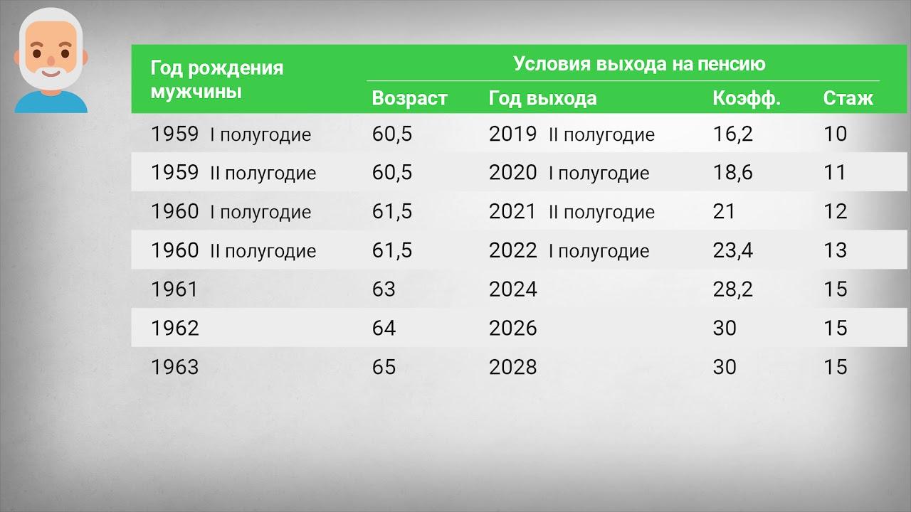 Назначение Пенсии в 2020 году