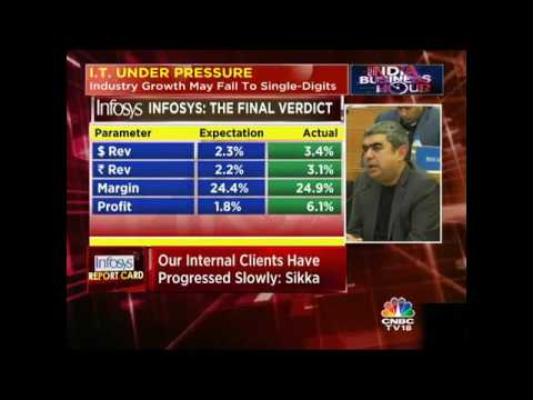 #2QWithCNBCTV18: INFOSYS DELIVERS. Revenue, Margins Beat Expectations