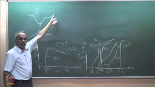 Mod-02 Lec-22 Absorption Spectrum of Semiconductor