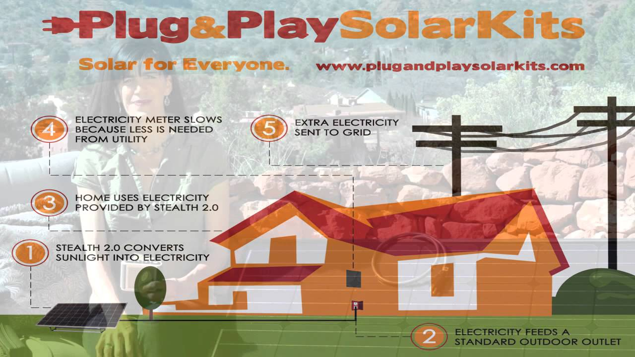 plug and play solar kits how it works diy grid tied. Black Bedroom Furniture Sets. Home Design Ideas