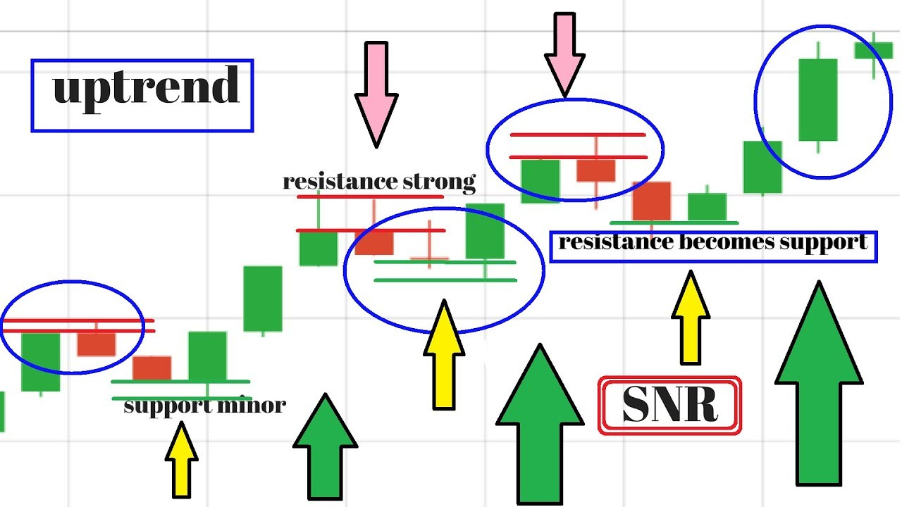 Candlestick Patterns Trading