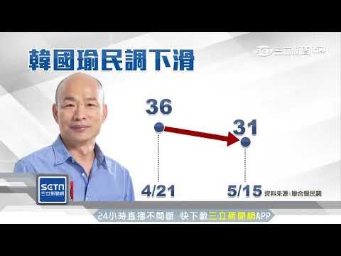 無心市政市民失望! 韓國瑜支持度下滑5%|三立新聞台
