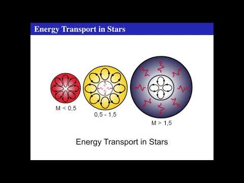 Transporting Energy in the Sun (Intro Astronomy module 6, lecture 4)