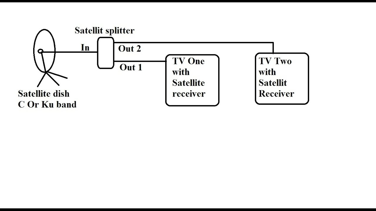 medium resolution of how to connect multiple satellite receivers with one dish via satellite splitter