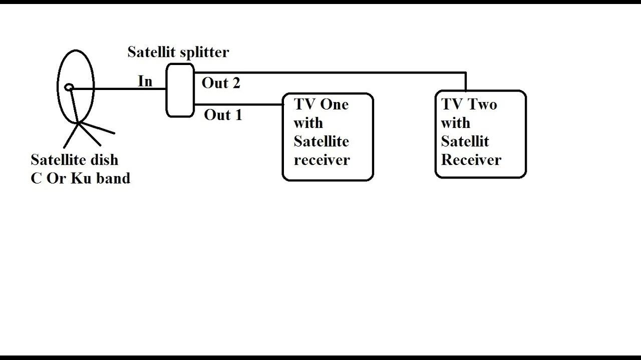 dish 500 wiring diagram