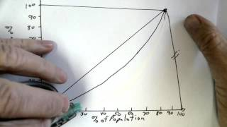 Lorenz Curve Graphic
