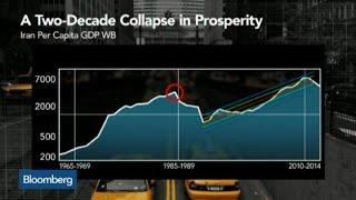 Iran's Two-Decade Collapse in Prosperity