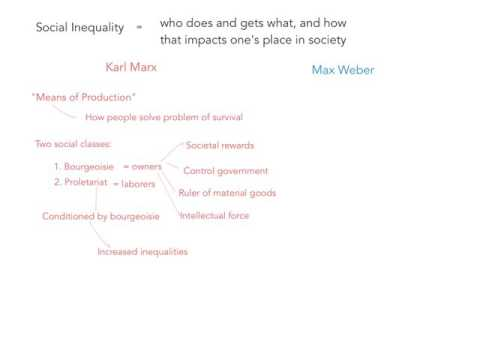 Introduction to Social Inequality Theory