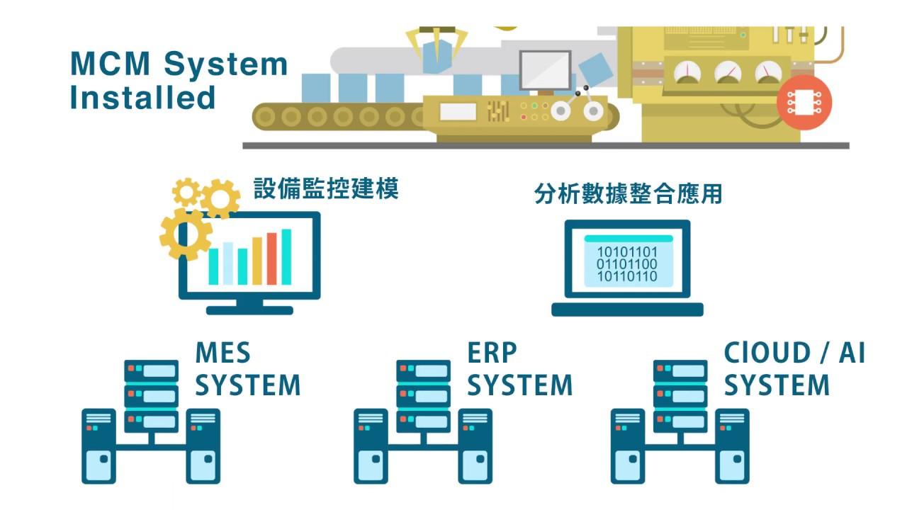 工業4.0不可不知:掌握設備監控系統建置重點【DIGITIMES物聯網】 - YouTube