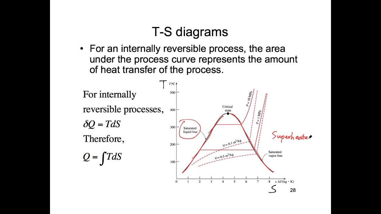 t s diagram youtubet s diagram [ 1280 x 720 Pixel ]