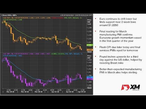 Forex News: 04/04/2018 - Dollar on the backfoot again on rising trade tensions