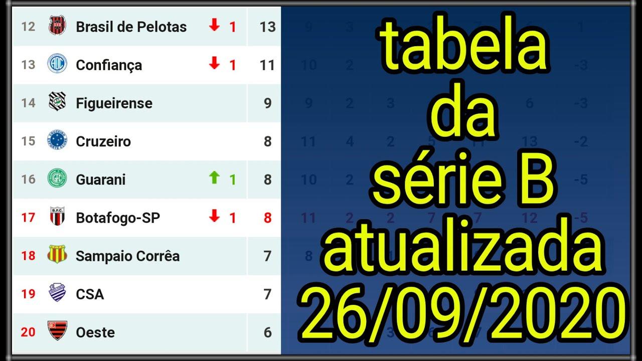 Tabela Do Brasileirao 2020 Serie B Dia 26 09 2020 Youtube