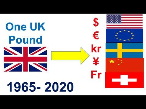Pound Vs Dollar | Pound Vs Euro Exchange Rates | Pound Vs Swedish Krona Norwegian Krone Yuan  Franc