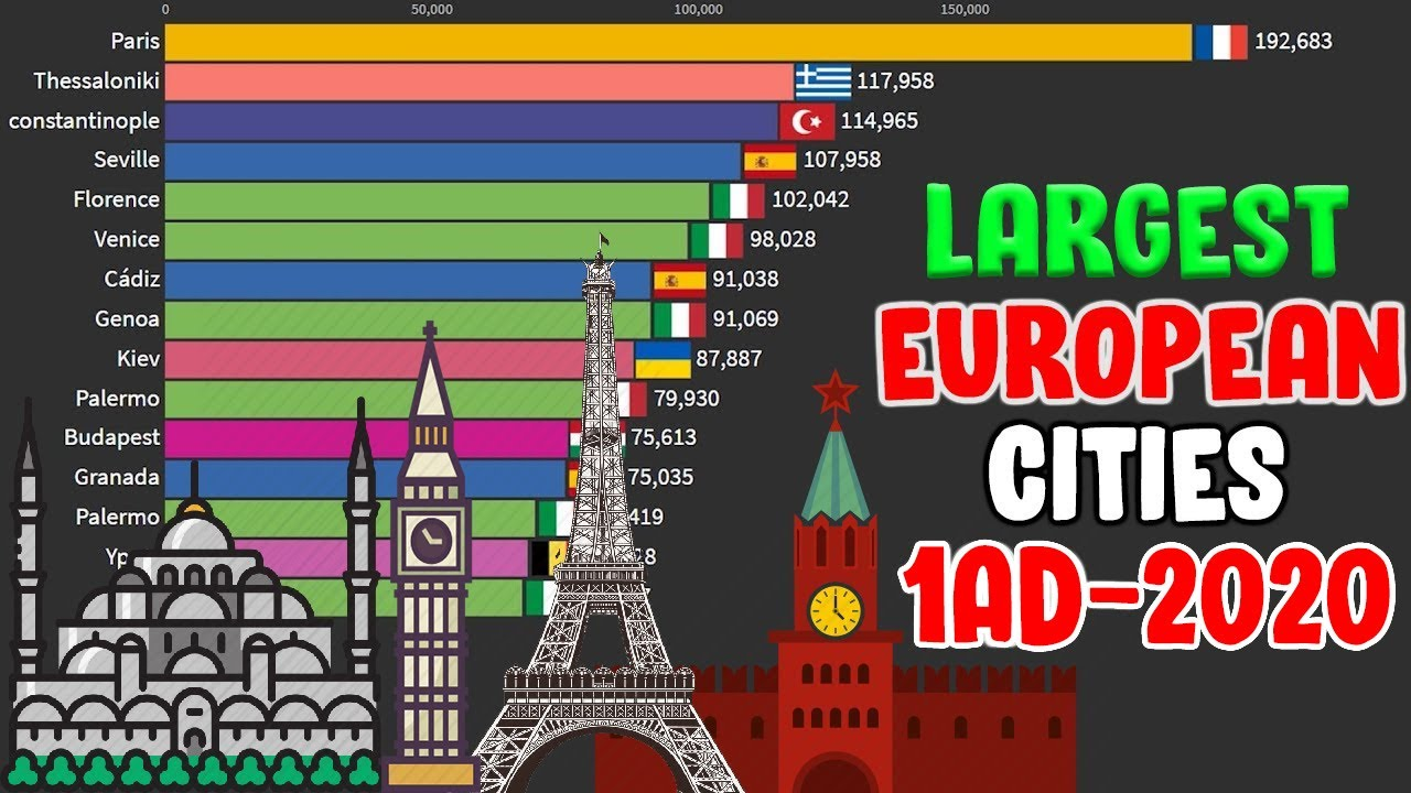 Download Top 15 Largest European cities in history (1 AD - 2020)