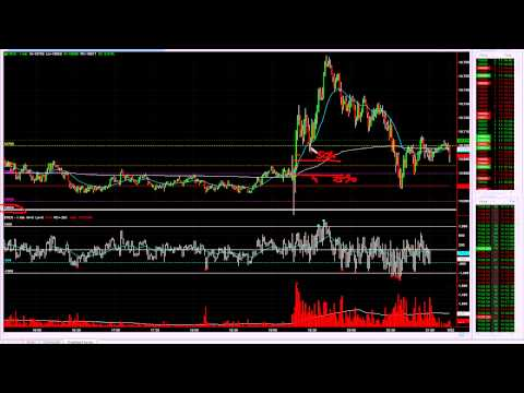 FOMC day trading – TheDayTradingRoom