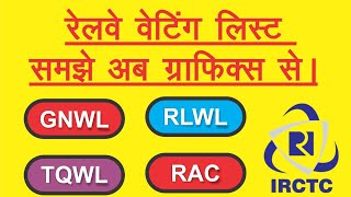 Hindi | What is Waitng List - Confirm Waiting List ticket | IRCTC | Indian railways | railways |