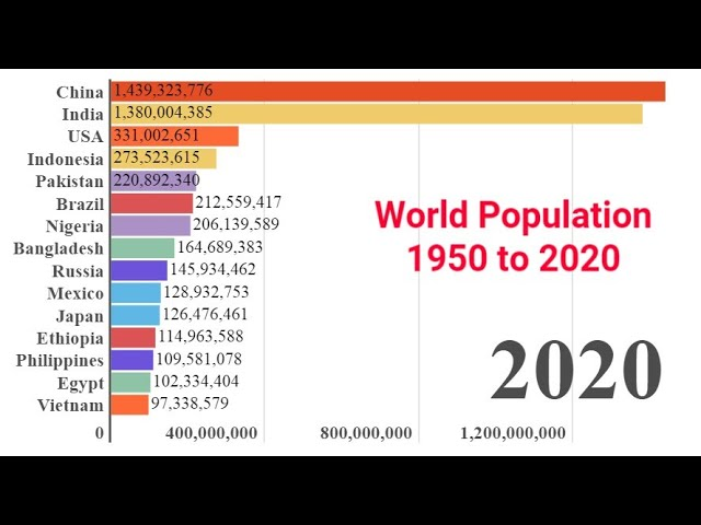 World Population 1950 to 2020 | Top 15 Populated Countries List | Year on Year Graph