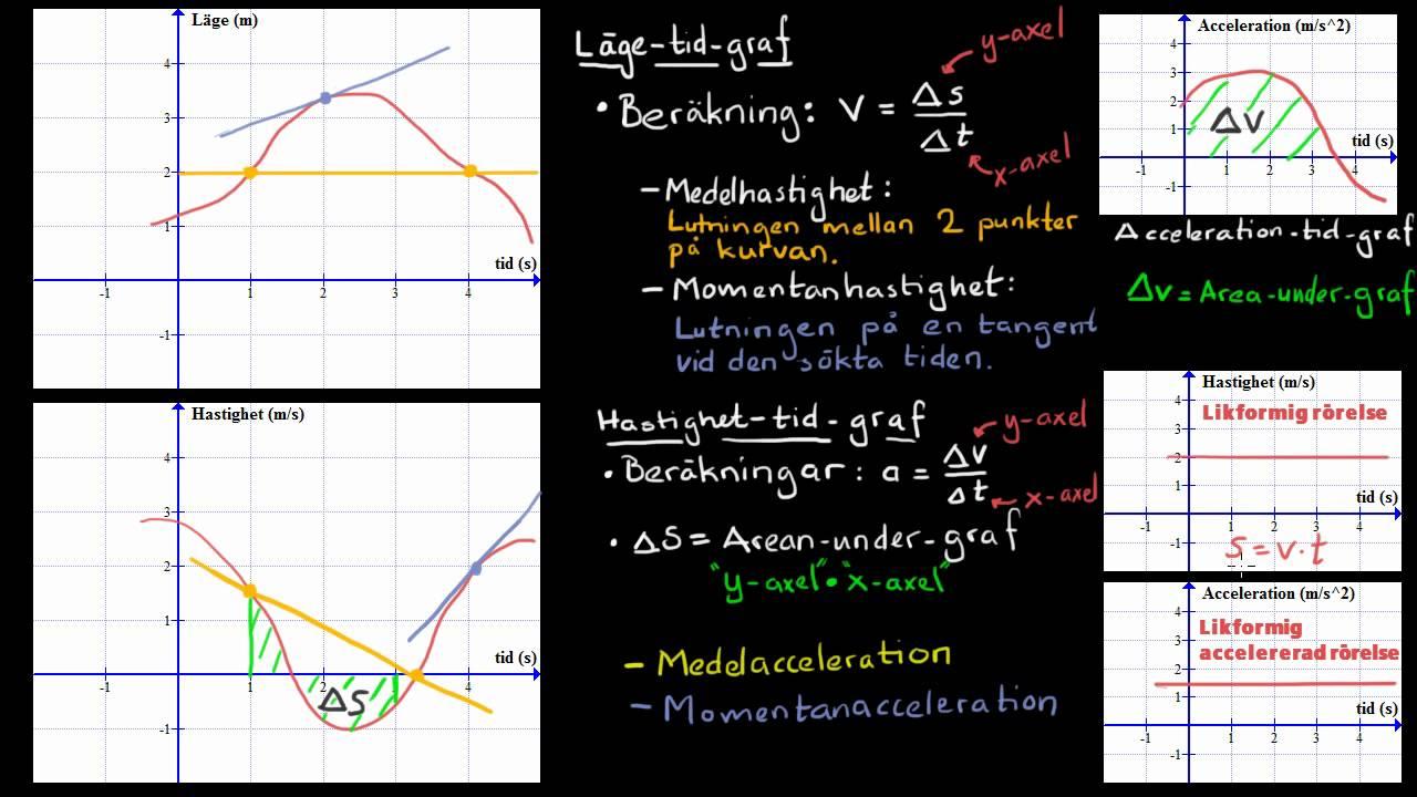 Läge-, hastighet- och acceleration-tid-graf samt fritt fall