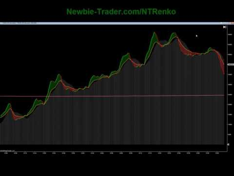Saturday School – 006 Using Market Internals to Identify Trade Direction