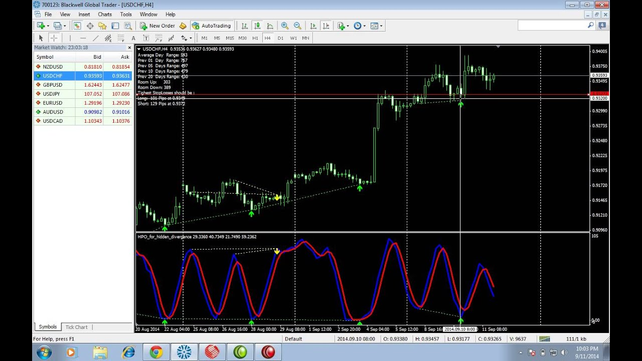 100 accuracy forex strategy