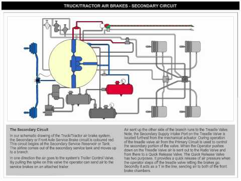 2006 Kenworth W900 Wiring Diagram Air Brake Secondary Circuit Youtube