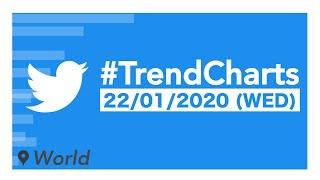 Twitter | #TrendCharts | Jan. 22nd, 2020