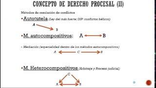 Lec1.1 Concepto de Derecho Procesal (umh1434 2015-16)