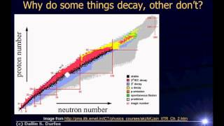 Video Physics123 Day 38 - Nuclear Decay download MP3, 3GP, MP4, WEBM, AVI, FLV April 2018