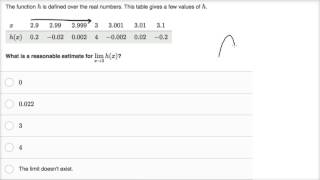Limits from tables for oscillating functions