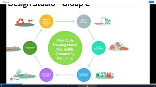 Global Co-housing Model