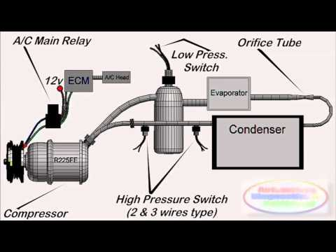 Auto Air Conditioning Systems at a Glance - YouTube