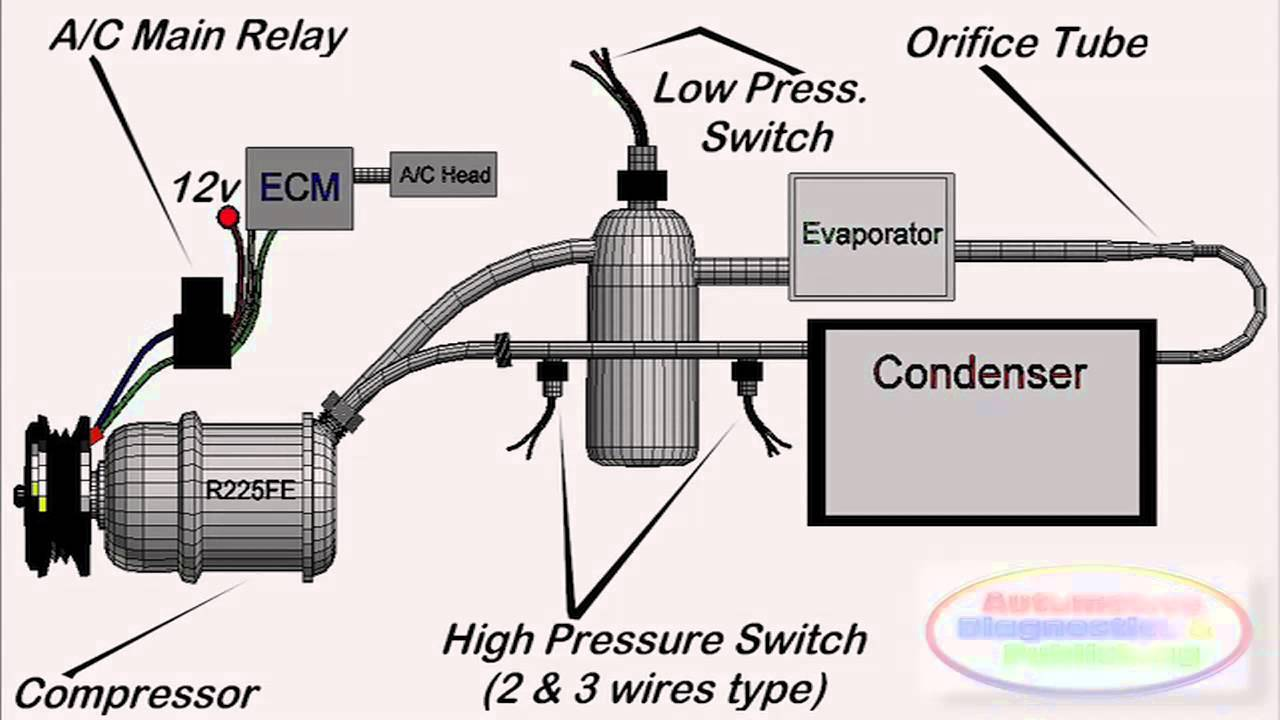 auto air conditioning systems at a glance youtube rh youtube com auto ac flow diagram auto ac compressor wiring diagram