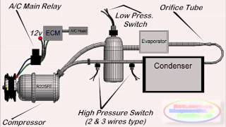 Auto Air Conditioning Systems at a Glance