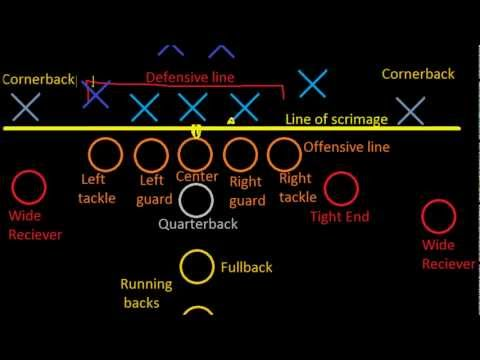 Introduction to Football: Positions