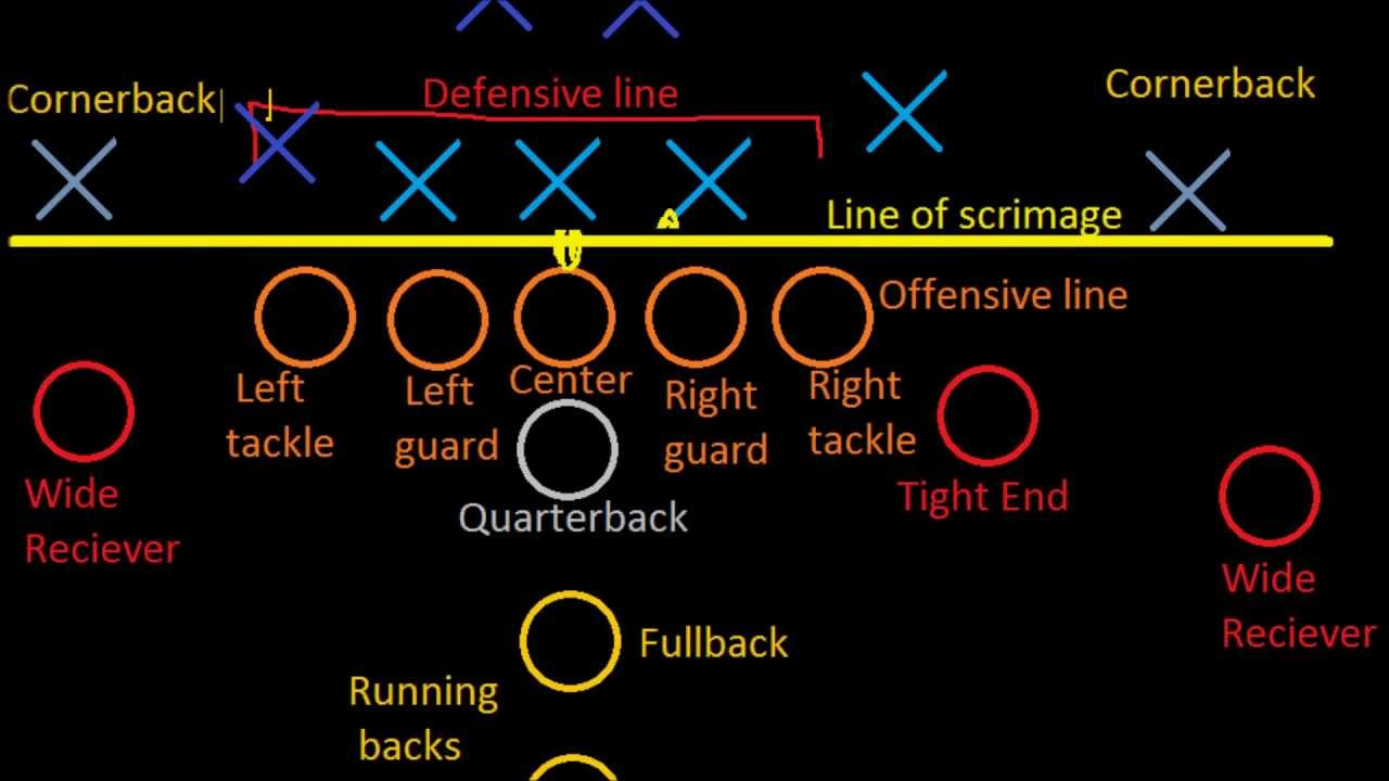 football position diagram [ 1280 x 720 Pixel ]