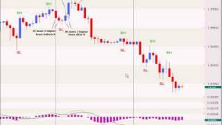 Forex Market Flow Explained
