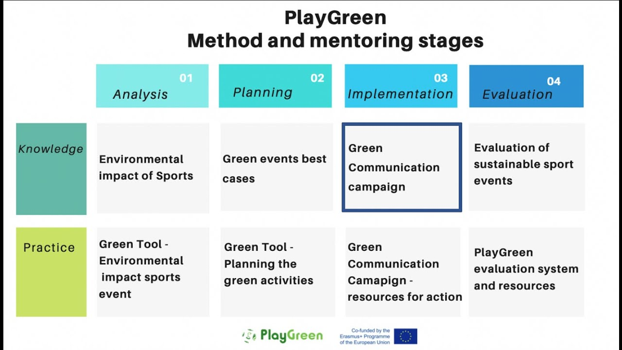 Green communication campaign - #PlayGreen [IMPLEMENTATION STAGE KNOWLEDGE RESOURCE]