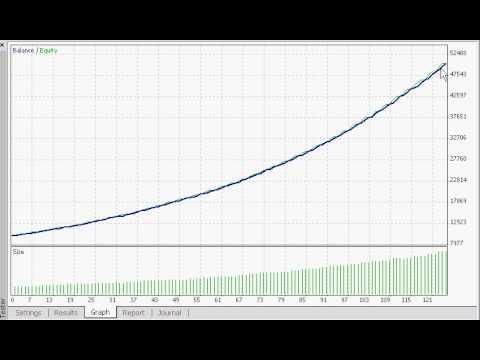Fxdos spike ea forex expert форекс торговая стратегия на индикаторе эллиотт