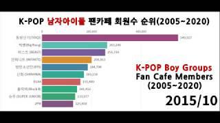 그래프로 보는 남자아이돌 팬카페 회원수 순위(2005년~2020년)