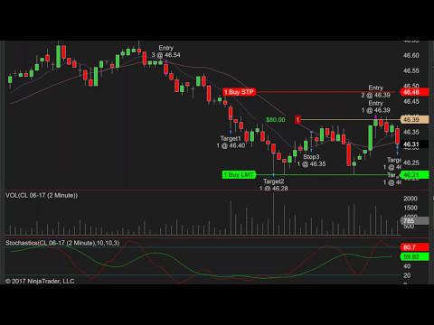 2017-05-09 Live Trading Quick scalping futures Crude Oil CL, ES, GC, E-mini