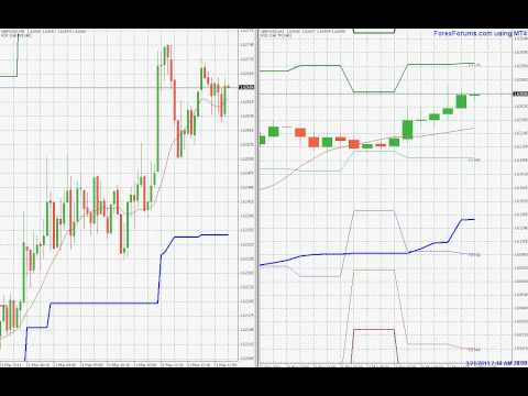 chandelier-stops-indicator-for-mt4---forex-trading-gbpusd-march-21